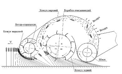 Общий вид двухбарабанной жатки очёсывающего типа «Славянка УАС»